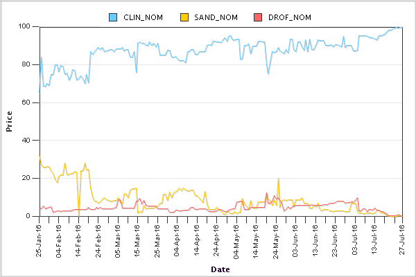 Daily Price Graph